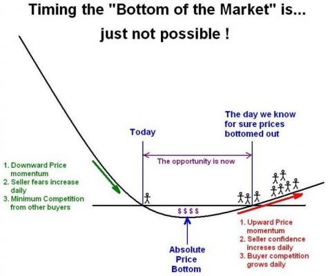 Timing the bottom of the market