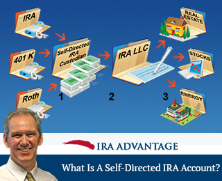 What Is A Self-Directed IRA Account?