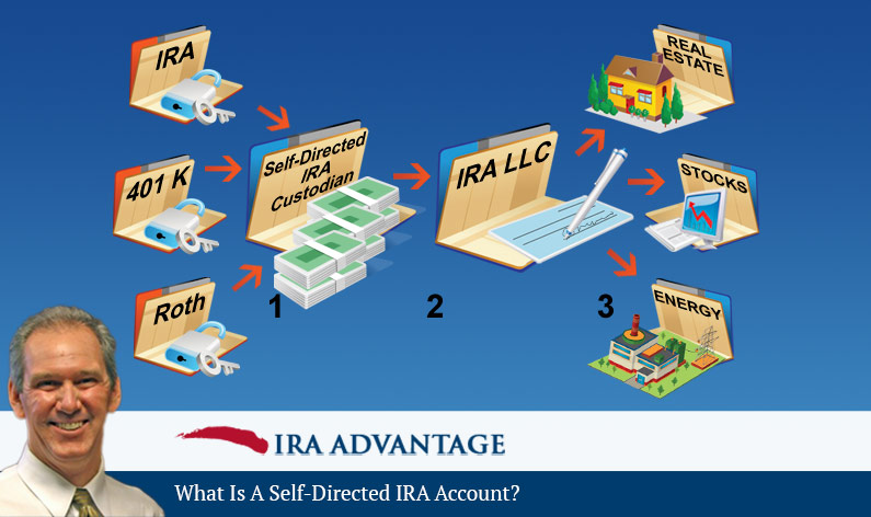What is a Self-Directed IRA Account